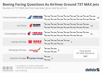 Boeing Facing Questions As Airlines Ground 737 MAX Jets