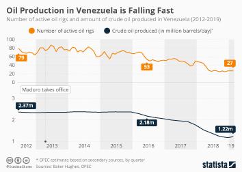 Oil Production in Venezuela is Falling Fast