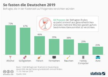 Karneval und Fastenzeit in Deutschland Infografik - So fasten die Deutschen 2019