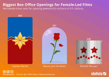 Superhero movies Infographic - Biggest Box Office Openings for Female-Led Films