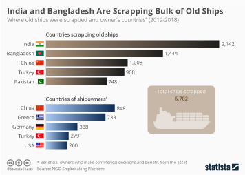 Shipbuilding Industry Infographic - India and Bangladesh Are Scrapping Bulk of Old Ships