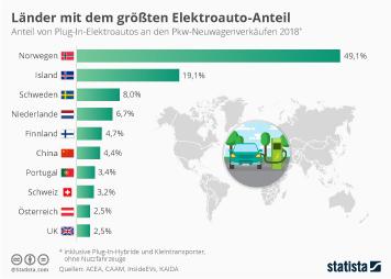 Länder mit dem größten Elektroauto-Anteil