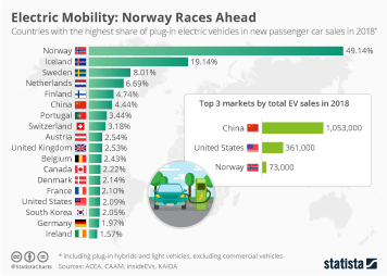 Electric Mobility Infographic - Electric Mobility: Norway Races Ahead