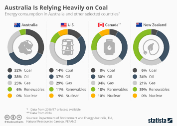 Is Australia Relying Too Heavily on Coal?