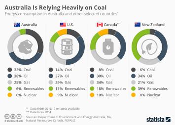 Coal Energy Infographic - Is Australia Relying Too Heavily on Coal?