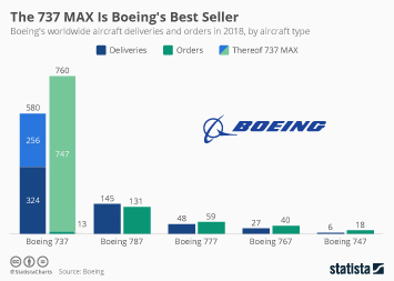 Air transportation Infographic - The 737 MAX Is Boeing's Best Seller
