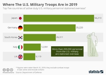 United States armed forces Infographic - Where U.S. Military Personnel Is Stationed Abroad
