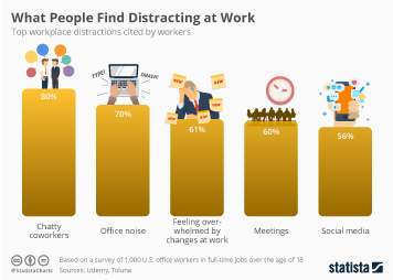 Workplace learning and development Infographic - What People Find Distracting at Work