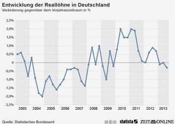Reallöhne in Deutschland leicht rückläufig