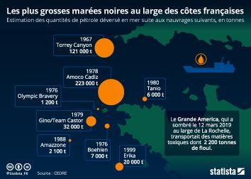 Les plus grosses marées noires au large des côtes françaises