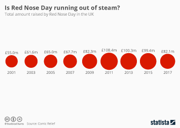 Charities in the UK Infographic - Is Red Nose Day running out of steam?