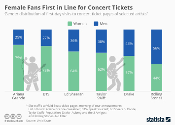 Female Fans First in Line for Concert Tickets