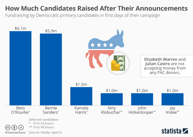 Fundraising of Democrats after campaign announcements 2020
