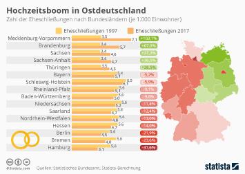 Hochzeitsboom in Ostdeutschland