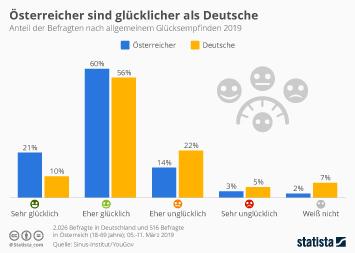 Österreich Infografik - Österreicher sind glücklicher als die Deutschen