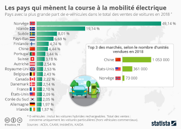 Les pays qui mènent la course à la mobilité électrique