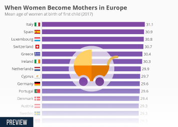 Demography Infographic - When Women Become Mothers in Europe