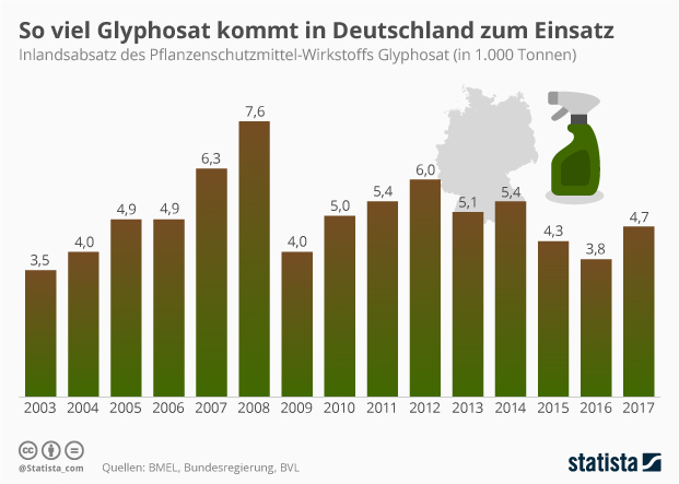 Glyphosatz-Absatz in Deutschland