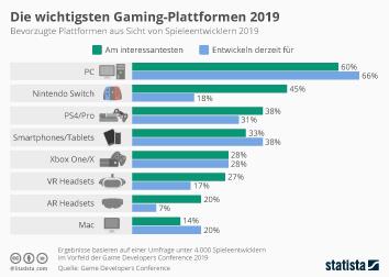Computer- und Videospiele Infografik - Die wichtigsten Gaming-Plattformen 2019