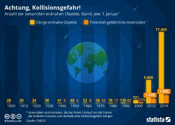 Luft- und Raumfahrt Infografik - Achtung, Kollisionsgefahr!
