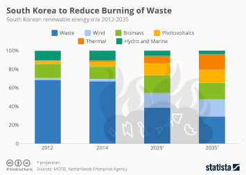 South Korea's Waste Dilemma