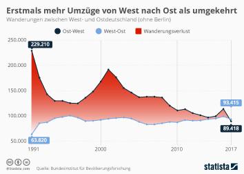 Binnenwanderung in Deutschland Infografik - Erstmals mehr Umzüge von West nach Ost als umgekehrt