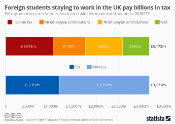 Tax in the UK Infographic - Foreign students staying to work in the UK pay billions in tax