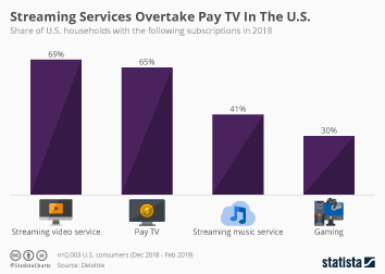 Streaming Services Overtake Pay TV In The U.S.