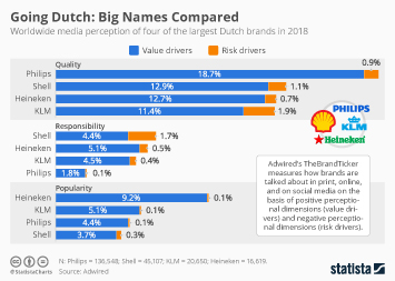 Brands on social media Infographic - Going Dutch: Big Names Compared