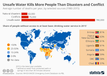 Water Industry Infographic - Unsafe Water Kills More People Than Disasters and Conflict