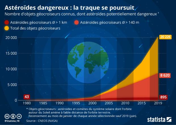 nombre de meteorites et asteroides proches de la Terre