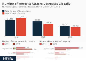 Number of Terrorist Attacks Decreases Globally