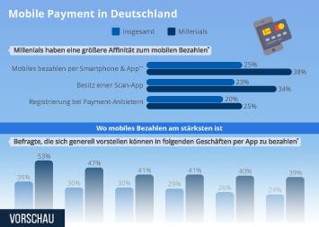 Mobile Payment in Deutschland