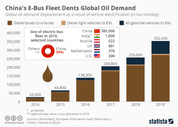 Transport infrastructure for passengers in China Infographic - China's E-Bus Fleet Dents Global Oil Demand