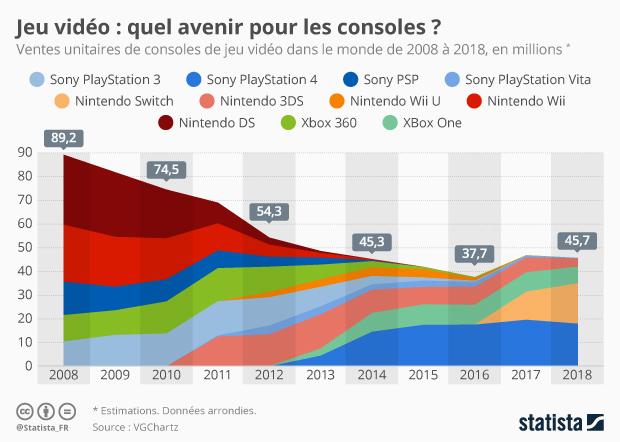 ventes de consoles de jeux video dans le monde