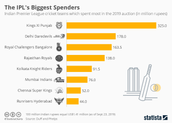Indian Premier League (IPL) Infographic - Kings XI Punjab are Biggest IPL Spender