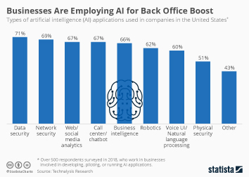 Cloud Computing Infographic - Businesses Are Employing AI for Back Office Boost