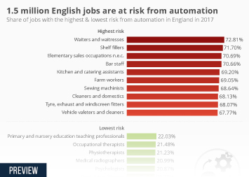 1.5 million English jobs are at risk from automation