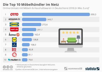 5ffb06954a2086 Möbelhandel in Deutschland Infografik - Die Top 10 Möbelhändler im Netz