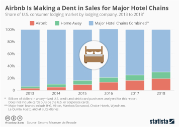 Airbnb Infographic - Airbnb Is Making a Dent in Sales for Major Hotel Chains