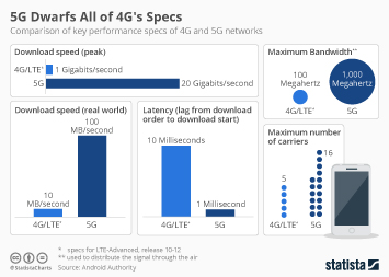 Mobile internet usage worldwide Infographic - 5G Dwarfs All of 4G's Specs