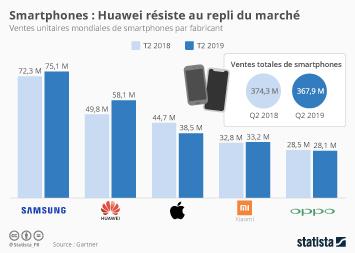 Smartphones : Huawei résiste au repli du marché