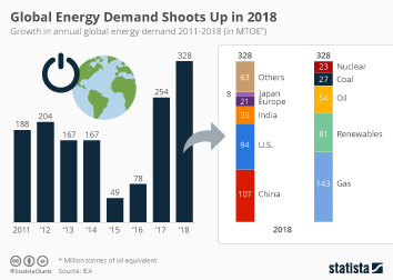 Global Energy Demand Shoots Up in 2018