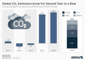 Global CO₂ Emissions Grow for Second Year in a Row