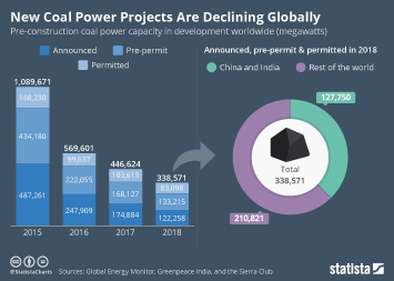 New Coal Power Projects Are Declining Globally