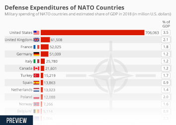 Defense Expenditures of NATO Countries