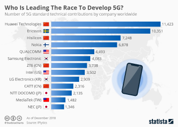 Huawei is Leading the Race to Develop 5G