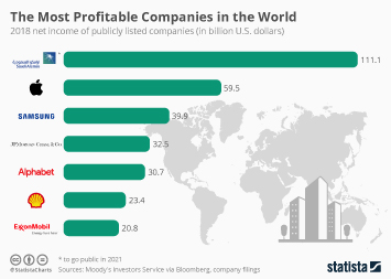 Stock Exchanges Infographic - The Most Profitable Companies in the World