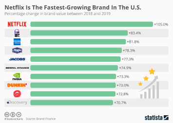 Brand Value Infographic - Netflix Is The Fastest-Growing Brand In The U.S.