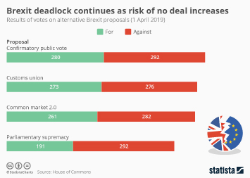 Brexit deadlock continues as risk of no deal increases